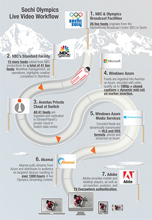 Infographic: Sochi Streaming