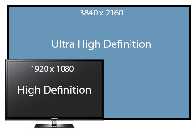 UHD Resolution