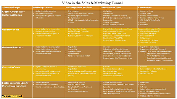 Video in the Sales and Marketing Funnel